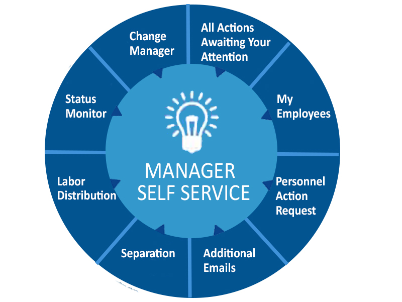 Information Graphic: Manager Self Service button to take you to HCM functions such as: All actions awaiting your attention, My Employees, Personnel Action Requedt, Additonal Emails,Separation, Labor Distribution, Status Monitor, Change Manager