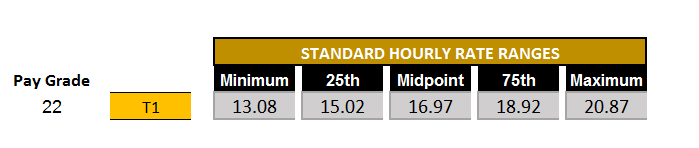 standard hourly rate ranges