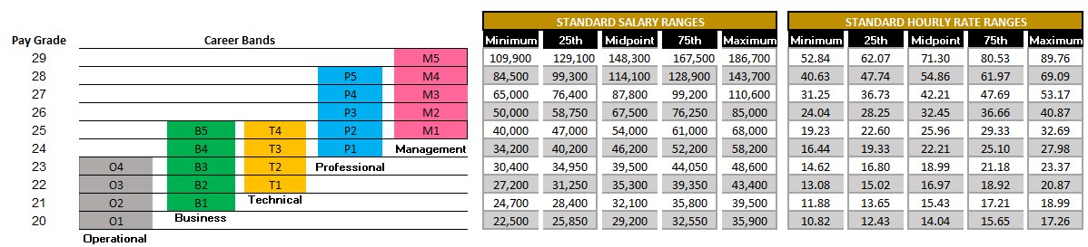 Compensation Structure & Career Bands (01/01/19)