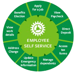 Logo of Employee Self Service to make changes to your account